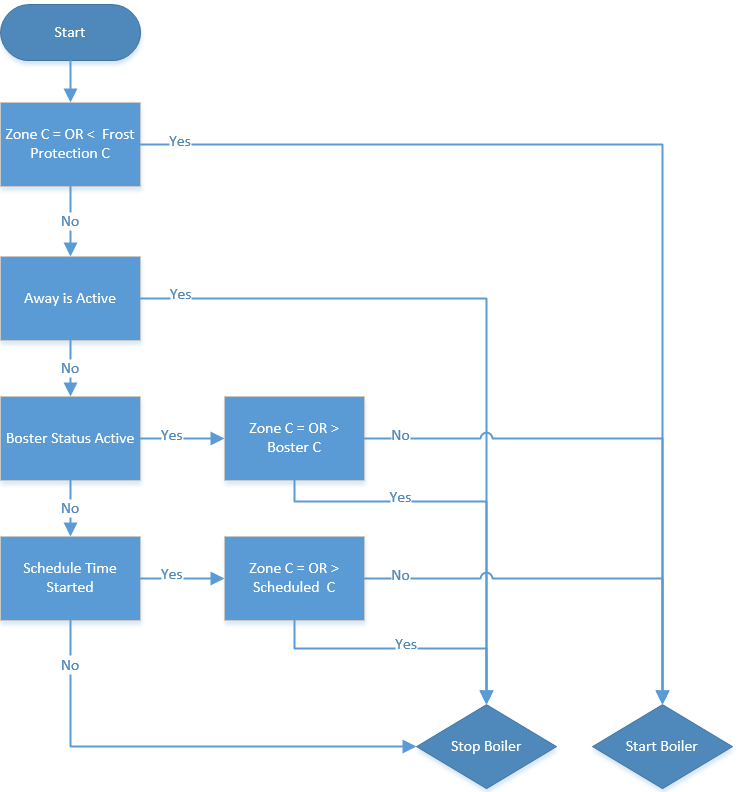 Raspberry Pi  Smart Heating Flowchart