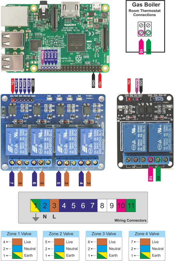 Raspberry pi Multi Zone Heating Control System Relay