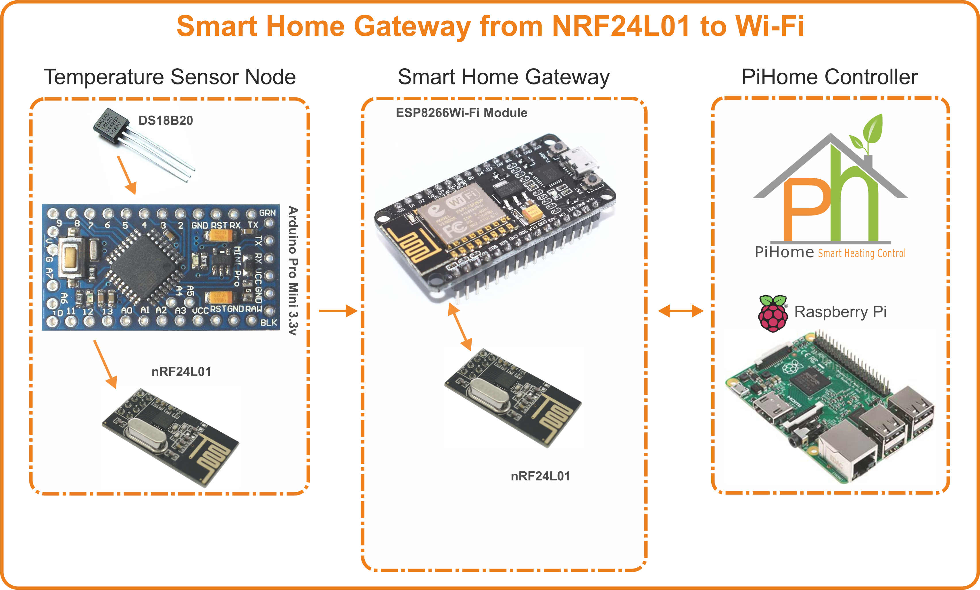 WiFi Smart Home Gateway
