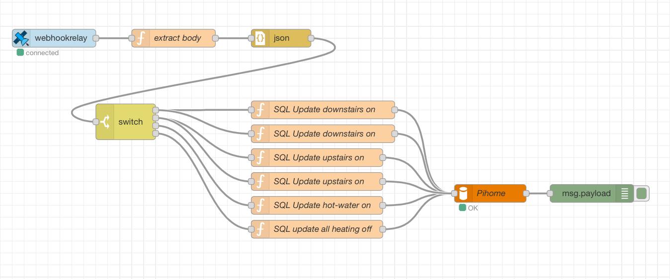 Node-RED Contrib Webhook Relay