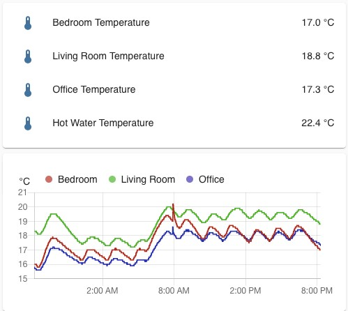 PiHome Home Assistant Zone Temperature gauges and charts